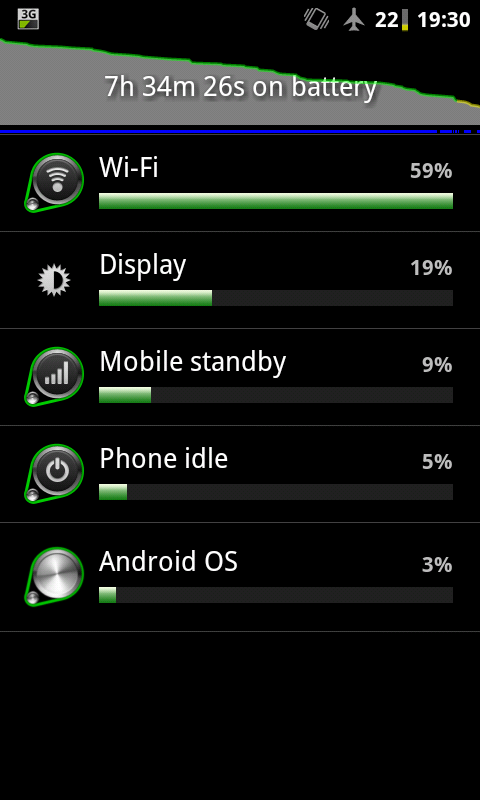 Better smartphone battery life please